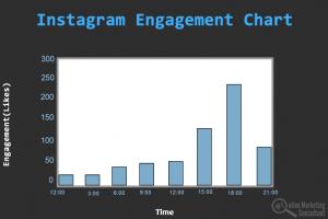 instagram engagement chart