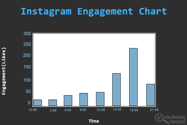 instagram engagement chart